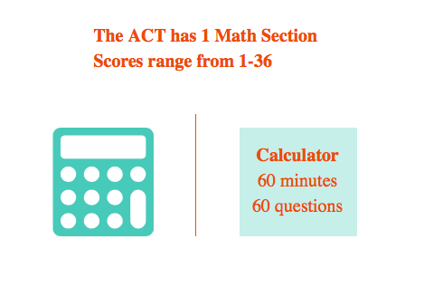 ACT® by my emath tutor